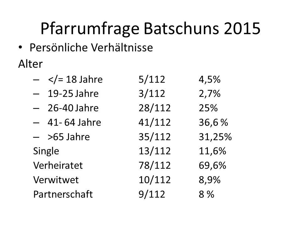 Pfarrumfrage Batschuns 2015 Persönliche Verhältnisse Alter – </= 18 Jahre 5/112 4,5% – 19-25 Jahre3/1122,7% – 26-40 Jahre28/11225% – 41- 64 Jahre41/11236,6 % – >65 Jahre35/11231,25% Single13/11211,6% Verheiratet78/11269,6% Verwitwet10/1128,9% Partnerschaft9/1128 %