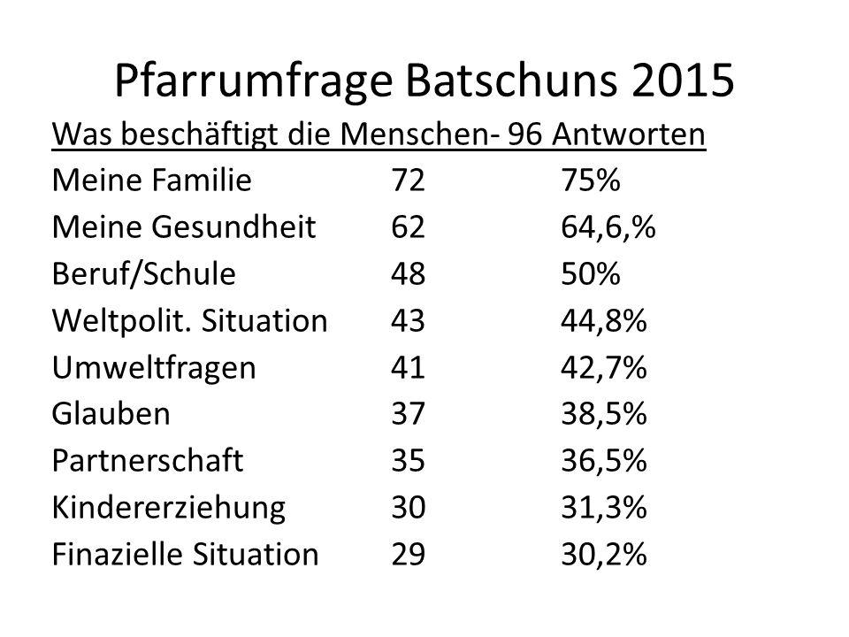 Pfarrumfrage Batschuns 2015 Was beschäftigt die Menschen- 96 Antworten Meine Familie7275% Meine Gesundheit6264,6,% Beruf/Schule4850% Weltpolit.