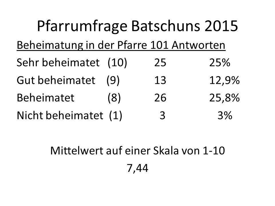 Pfarrumfrage Batschuns 2015 Beheimatung in der Pfarre 101 Antworten Sehr beheimatet (10)2525% Gut beheimatet (9)1312,9% Beheimatet (8) 2625,8% Nicht beheimatet (1) 3 3% Mittelwert auf einer Skala von 1-10 7,44
