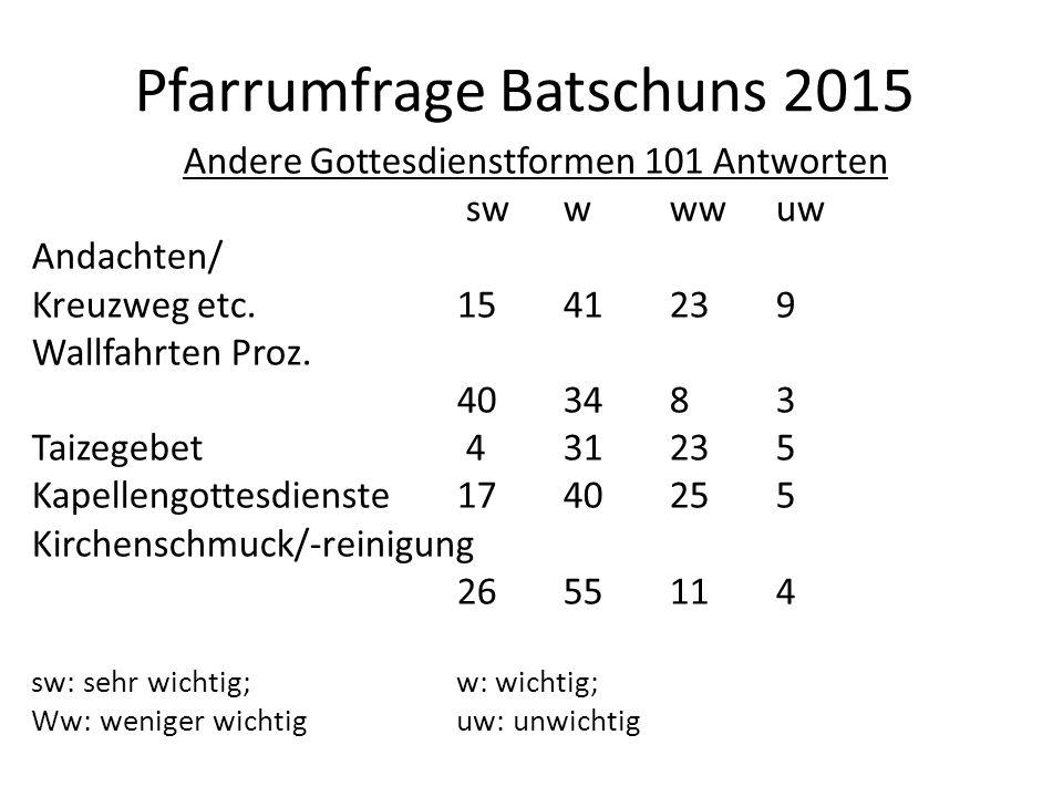 Pfarrumfrage Batschuns 2015 Andere Gottesdienstformen 101 Antworten swwww uw Andachten/ Kreuzweg etc.1541239 Wallfahrten Proz.