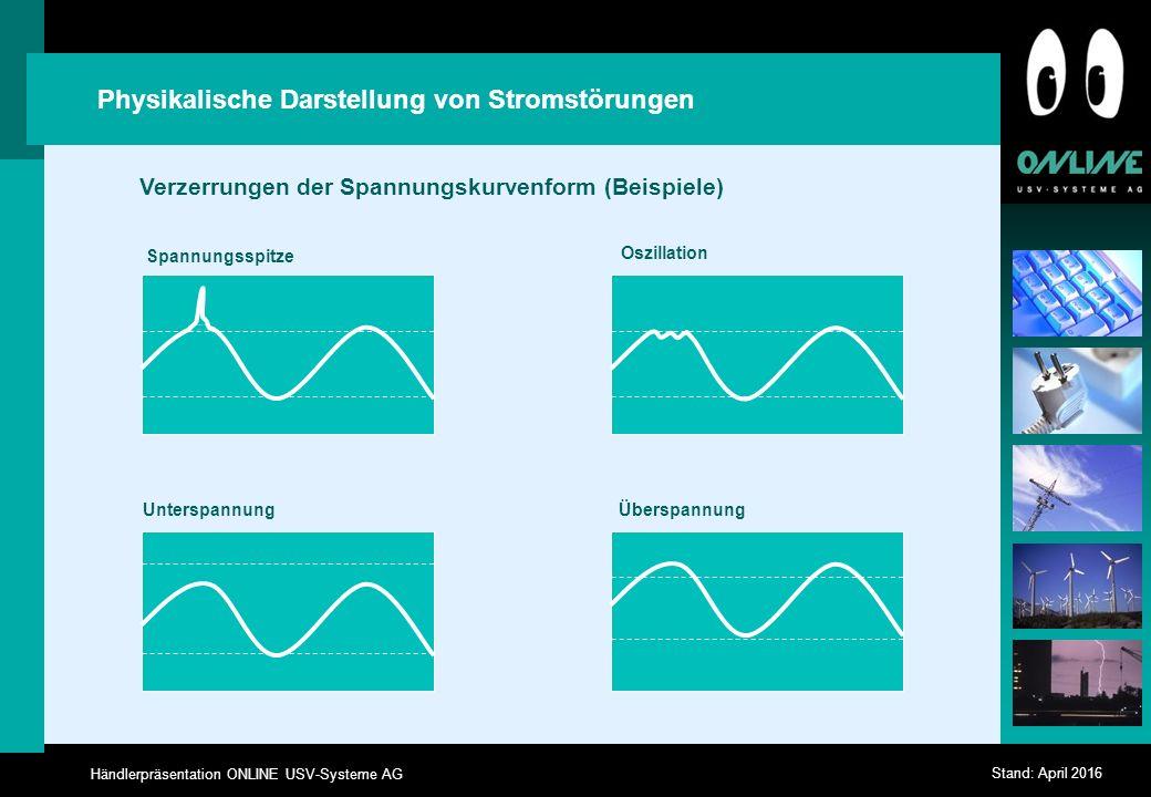 Händlerpräsentation ONLINE USV-Systeme AG Stand: April 2016 Physikalische Darstellung von Stromstörungen Verzerrungen der Spannungskurvenform (Beispiele) Spannungsspitze UnterspannungÜberspannung Oszillation