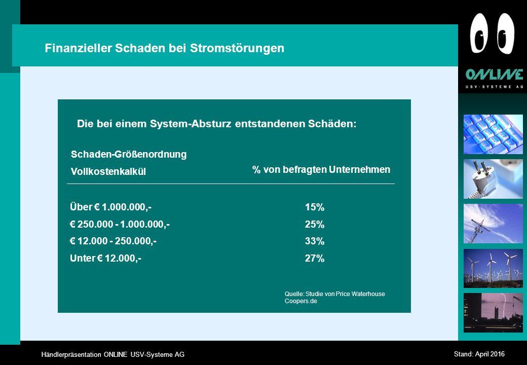 Händlerpräsentation ONLINE USV-Systeme AG Stand: April 2016 Finanzieller Schaden bei Stromstörungen Die bei einem System-Absturz entstandenen Schäden: Schaden-Größenordnung Vollkostenkalkül % von befragten Unternehmen Über € 1.000.000,- € 250.000 - 1.000.000,- € 12.000 - 250.000,- Unter € 12.000,- 15% 25% 33% 27% Quelle: Studie von Price Waterhouse Coopers.de