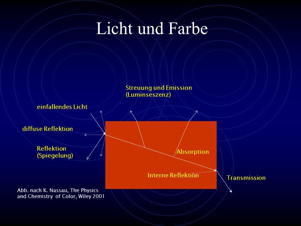 Licht und Farbe einfallendes Licht Transmission Reflektion (Spiegelung) diffuse Reflektion Streuung und Emission (Luminseszenz) Absorption Interne Ref