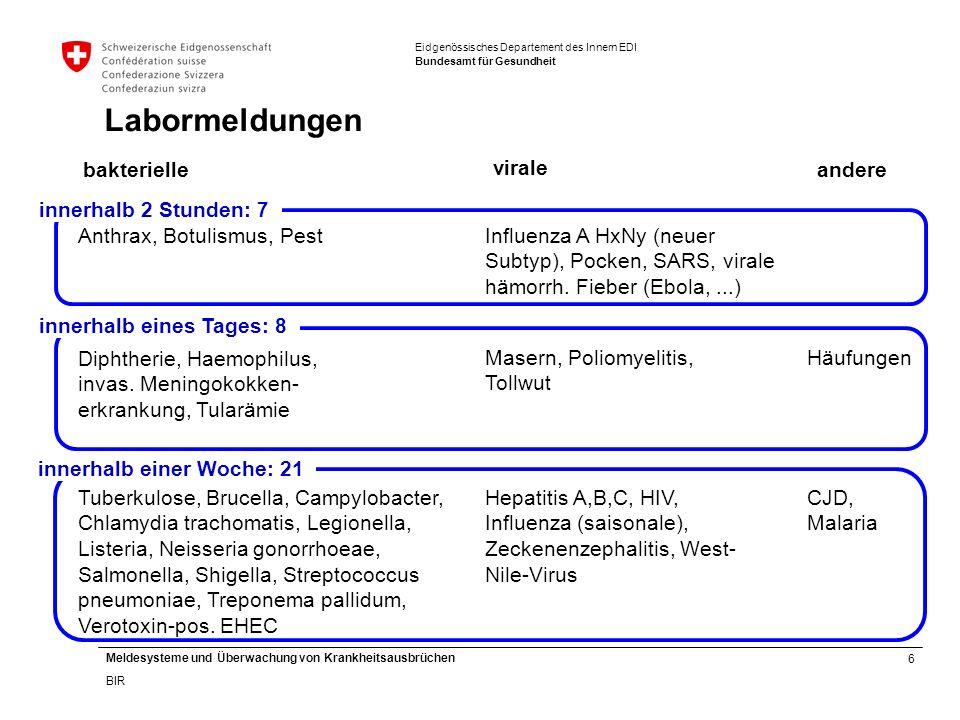 6 Meldesysteme und Überwachung von Krankheitsausbrüchen BIR Eidgenössisches Departement des Innern EDI Bundesamt für Gesundheit Labormeldungen Masern, Poliomyelitis, Tollwut Influenza A HxNy (neuer Subtyp), Pocken, SARS, virale hämorrh.