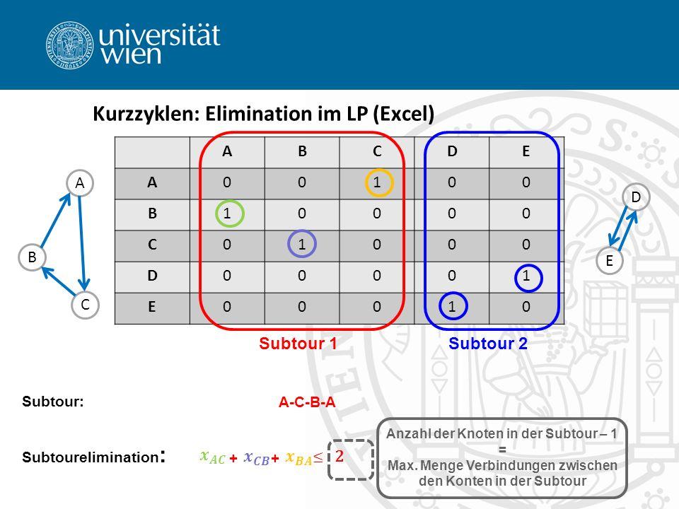 Kurzzyklen: Elimination im LP (Excel) ABCDE A00100 B10000 C01000 D00001 E00010 Subtour 1Subtour 2 A B C E D Subtourelimination : Subtour: Anzahl der Knoten in der Subtour – 1 = Max.