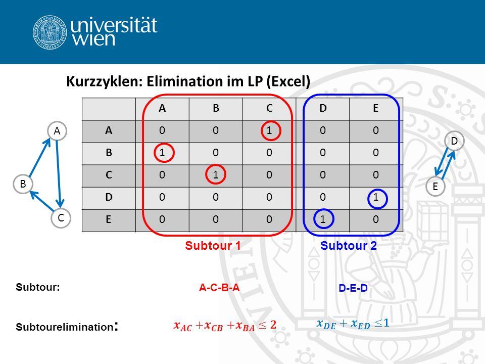 Kurzzyklen: Elimination im LP (Excel) ABCDE A00100 B10000 C01000 D00001 E00010 Subtour 1Subtour 2 A B C E D Subtourelimination : Subtour: A-C-B-A D-E-D