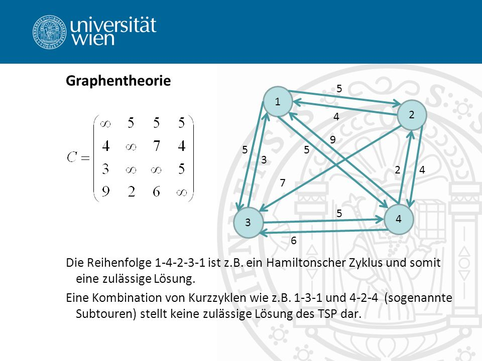 Graphentheorie Die Reihenfolge 1-4-2-3-1 ist z.B. ein Hamiltonscher Zyklus und somit eine zulässige Lösung. Eine Kombination von Kurzzyklen wie z.B. 1