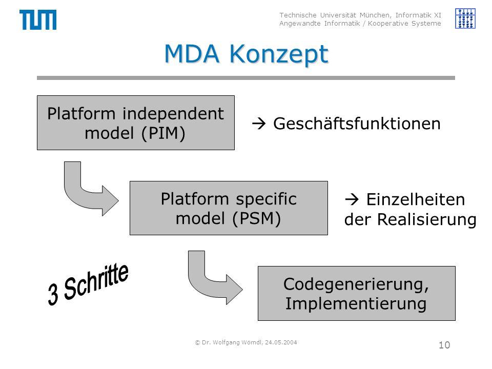 Technische Universität München, Informatik XI Angewandte Informatik / Kooperative Systeme © Dr. Wolfgang Wörndl, 24.05.2004 10 MDA Konzept Platform in