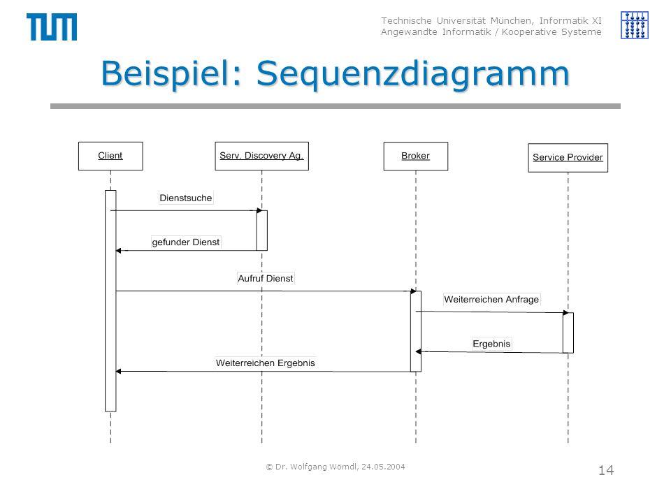 Technische Universität München, Informatik XI Angewandte Informatik / Kooperative Systeme © Dr. Wolfgang Wörndl, 24.05.2004 14 Beispiel: Sequenzdiagra