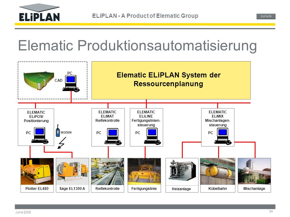 ELiPLAN - A Product of Elematic Group 34 June 2009 Elematic Produktionsautomatisierung MODEM PC CAD Elematic ELiPLAN System der Ressourcenplanung PC E