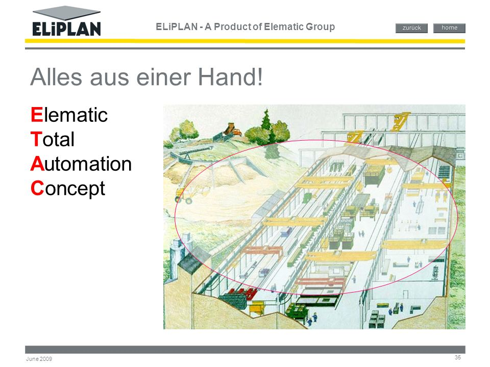 ELiPLAN - A Product of Elematic Group 35 June 2009 Alles aus einer Hand! Elematic Total Automation Concept