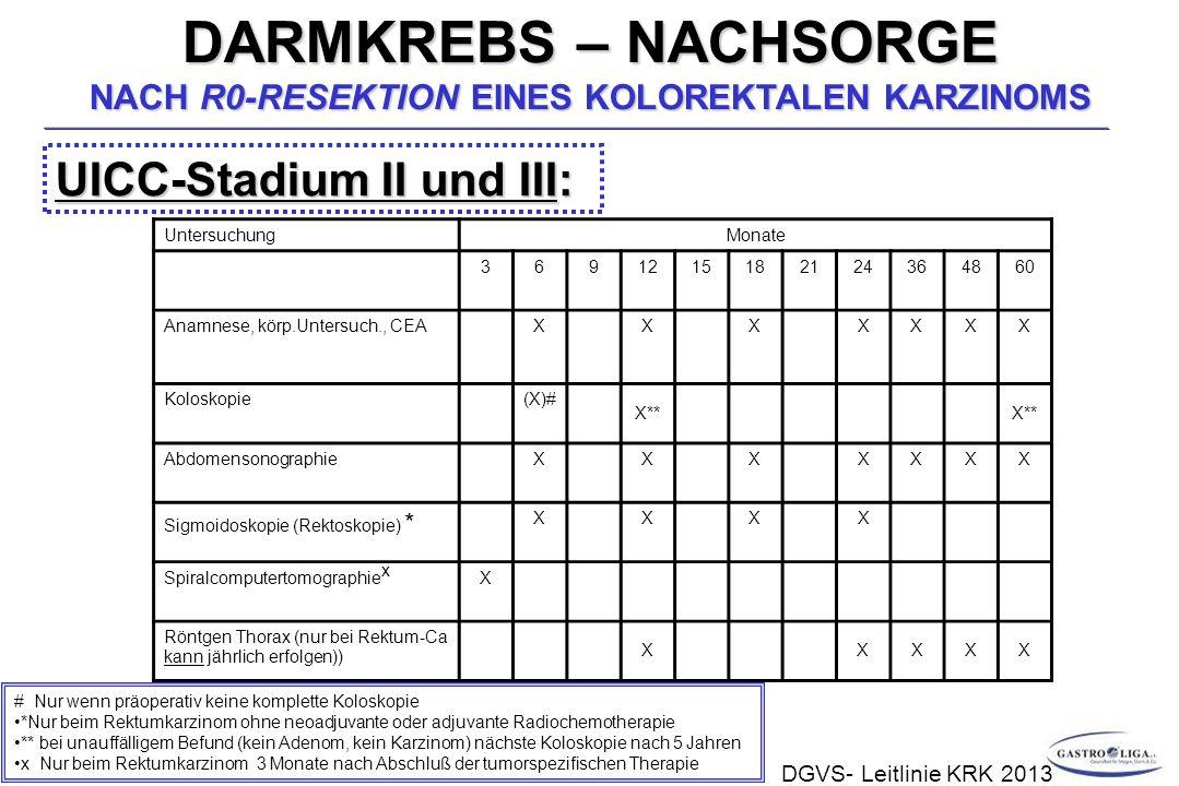DARMKREBS – NACHSORGE NACH R0-RESEKTION EINES KOLOREKTALEN KARZINOMS UICC-Stadium II und III: UntersuchungMonate 3691215182124364860 Anamnese, körp.Untersuch., CEAXXXXXXX Koloskopie(X)# X** AbdomensonographieXXXXXXX Sigmoidoskopie (Rektoskopie) * XXXX Spiralcomputertomographie x X Röntgen Thorax (nur bei Rektum-Ca kann jährlich erfolgen)) XXXXX # Nur wenn präoperativ keine komplette Koloskopie *Nur beim Rektumkarzinom ohne neoadjuvante oder adjuvante Radiochemotherapie ** bei unauffälligem Befund (kein Adenom, kein Karzinom) nächste Koloskopie nach 5 Jahren x Nur beim Rektumkarzinom 3 Monate nach Abschluß der tumorspezifischen Therapie DGVS- Leitlinie KRK 2013