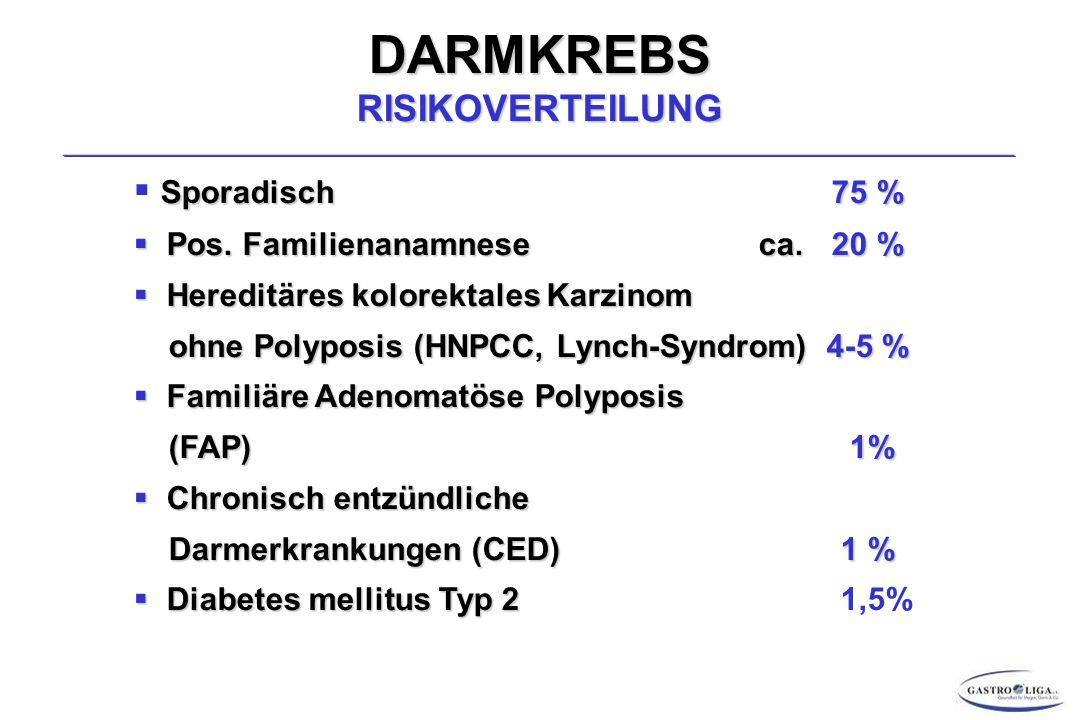 DARMKREBS RISIKOVERTEILUNG Sporadisch 75 %  Sporadisch 75 %  Pos.
