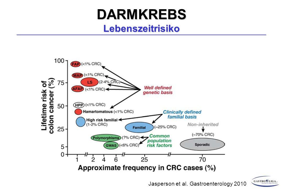 DARMKREBS Lebenszeitrisiko Jasperson et al. Gastroenterology 2010