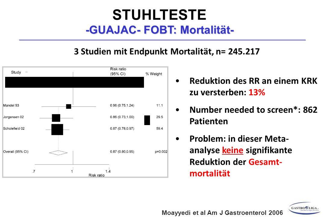 Moayyedi et al Am J Gastroenterol 2006 * Zur Vermeidung 1 KRK KRK Mortalität gFOBT vs Kontrolle 3 Studien mit Endpunkt Mortalität, n= 245.217 Reduktion des RR an einem KRK zu versterben: 13% Number needed to screen*: 862 Patienten Problem: in dieser Meta- analyse keine signifikante Reduktion der Gesamt- mortalität STUHLTESTE -GUAJAC- FOBT: Mortalität-