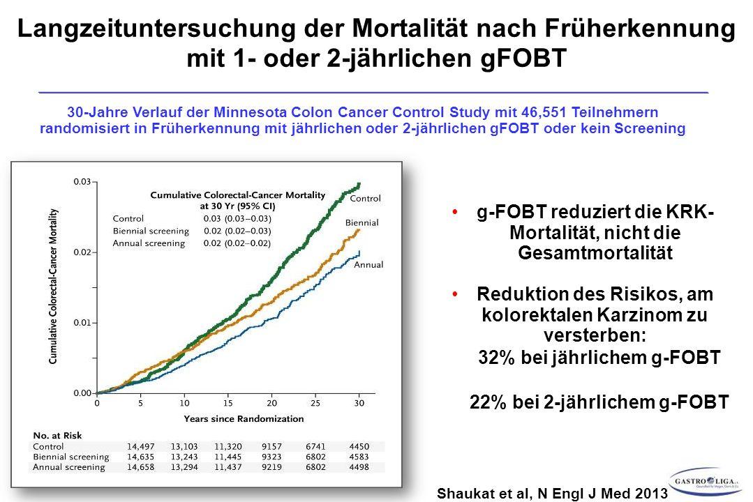Shaukat et al, N Engl J Med 2013 Langzeituntersuchung der Mortalität nach Früherkennung mit 1- oder 2-jährlichen gFOBT 30-Jahre Verlauf der Minnesota Colon Cancer Control Study mit 46,551 Teilnehmern randomisiert in Früherkennung mit jährlichen oder 2-jährlichen gFOBT oder kein Screening g-FOBT reduziert die KRK- Mortalität, nicht die Gesamtmortalität Reduktion des Risikos, am kolorektalen Karzinom zu versterben: 32% bei jährlichem g-FOBT 22% bei 2-jährlichem g-FOBT