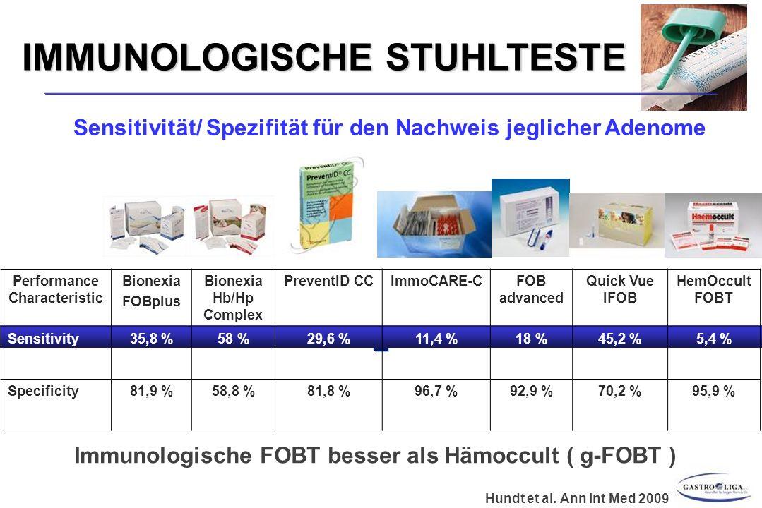IMMUNOLOGISCHE STUHLTESTE Performance Characteristic Bionexia FOBplus Bionexia Hb/Hp Complex PreventID CCImmoCARE-CFOB advanced Quick Vue IFOB HemOccult FOBT Sensitivity35,8 %58 %29,6 %11,4 %18 %45,2 %5,4 % Specificity81,9 %58,8 %81,8 %96,7 %92,9 %70,2 %95,9 % Hundt et al.