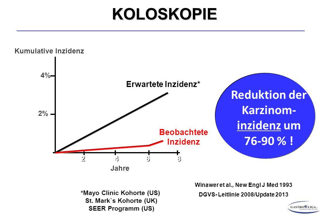 Reduktion der Karzinom- inzidenz um 76-90 % .