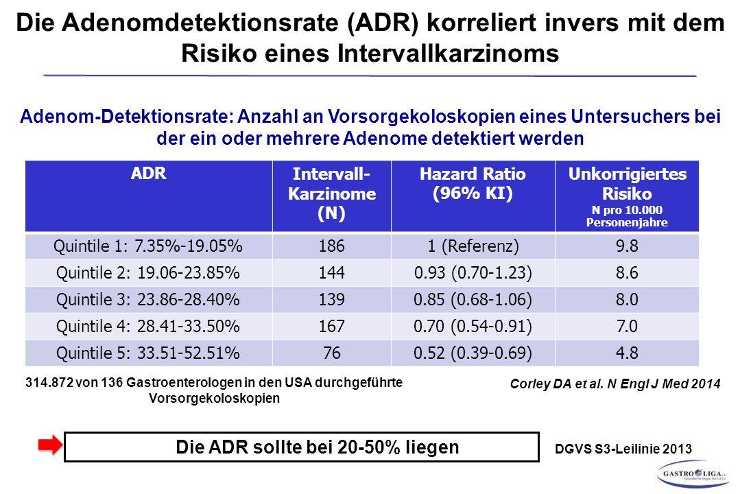 Die Adenomdetektionsrate (ADR) korreliert invers mit dem Risiko eines Intervallkarzinoms Adenom-Detektionsrate: Anzahl an Vorsorgekoloskopien eines Untersuchers bei der ein oder mehrere Adenome detektiert werden Corley DA et al.