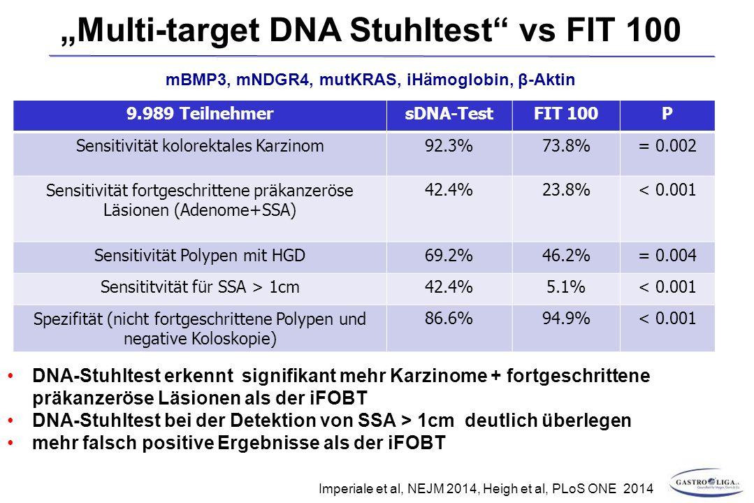 """9.989 TeilnehmersDNA-TestFIT 100P Sensitivität kolorektales Karzinom92.3%73.8%= 0.002 Sensitivität fortgeschrittene präkanzeröse Läsionen (Adenome+SSA) 42.4%23.8%< 0.001 Sensitivität Polypen mit HGD69.2%46.2%= 0.004 Sensititvität für SSA > 1cm42.4%5.1%< 0.001 Spezifität (nicht fortgeschrittene Polypen und negative Koloskopie) 86.6%94.9%< 0.001 Imperiale et al, NEJM 2014, Heigh et al, PLoS ONE 2014 DNA-Stuhltest erkennt signifikant mehr Karzinome + fortgeschrittene präkanzeröse Läsionen als der iFOBT DNA-Stuhltest bei der Detektion von SSA > 1cm deutlich überlegen mehr falsch positive Ergebnisse als der iFOBT """"Multi-target DNA Stuhltest vs FIT 100 mBMP3, mNDGR4, mutKRAS, iHämoglobin, β-Aktin"""