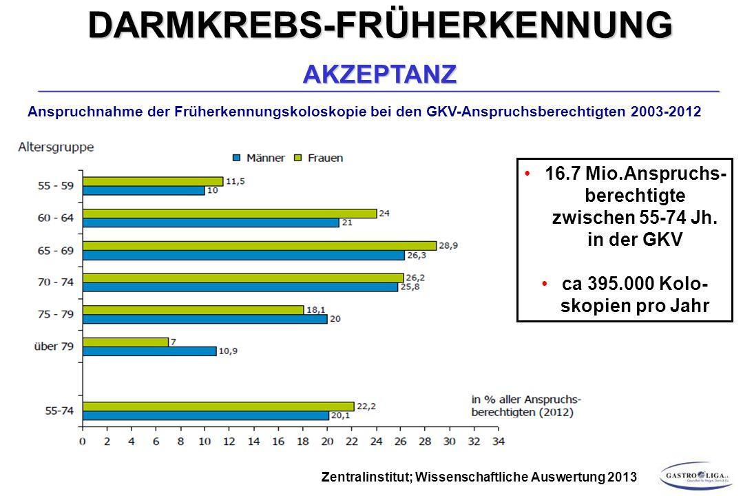 Anspruchnahme der Früherkennungskoloskopie bei den GKV-Anspruchsberechtigten 2003-2012 Zentralinstitut; Wissenschaftliche Auswertung 2013 16.7 Mio.Anspruchs- berechtigte zwischen 55-74 Jh.