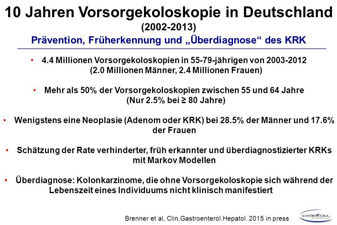 10 Jahren Vorsorgekoloskopie in Deutschland (2002-2013) 4.4 Millionen Vorsorgekoloskopien in 55-79-jährigen von 2003-2012 (2.0 Millionen Männer, 2.4 Millionen Frauen) Mehr als 50% der Vorsorgekoloskopien zwischen 55 und 64 Jahre (Nur 2.5% bei ≥ 80 Jahre) Wenigstens eine Neoplasie (Adenom oder KRK) bei 28.5% der Männer und 17.6% der Frauen Schätzung der Rate verhinderter, früh erkannter und überdiagnostizierter KRKs mit Markov Modellen Überdiagnose: Kolonkarzinome, die ohne Vorsorgekoloskopie sich während der Lebenszeit eines Individuums nicht klinisch manifestiert hätten Brenner et al, Clin.Gastroenterol.Hepatol.