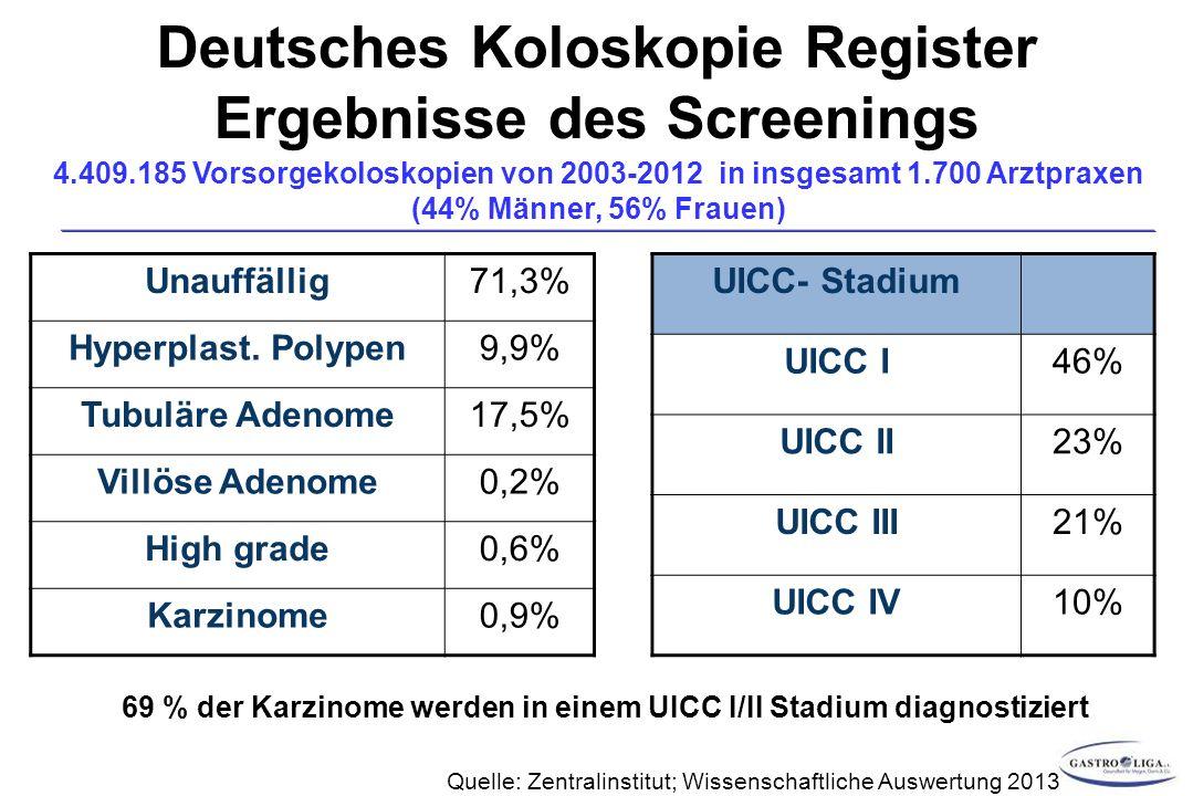 Deutsches Koloskopie Register Ergebnisse des Screenings 4.409.185 Vorsorgekoloskopien von 2003-2012 in insgesamt 1.700 Arztpraxen (44% Männer, 56% Frauen) Unauffällig71,3% Hyperplast.