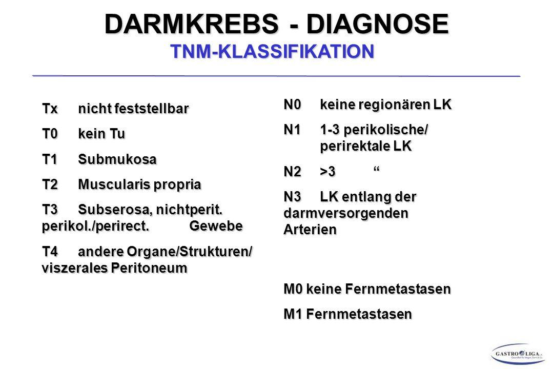 DARMKREBS - DIAGNOSE TNM-KLASSIFIKATION Tx nicht feststellbar T0 kein Tu T1Submukosa T2 Muscularis propria T3Subserosa, nichtperit.