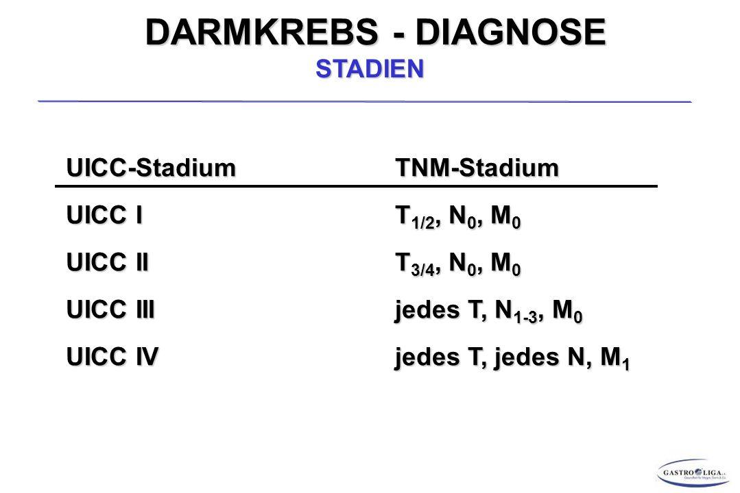 DARMKREBS - DIAGNOSE STADIEN UICC-StadiumTNM-Stadium UICC IT 1/2, N 0, M 0 UICC IIT 3/4, N 0, M 0 UICC IIIjedes T, N 1-3, M 0 UICC IVjedes T, jedes N, M 1