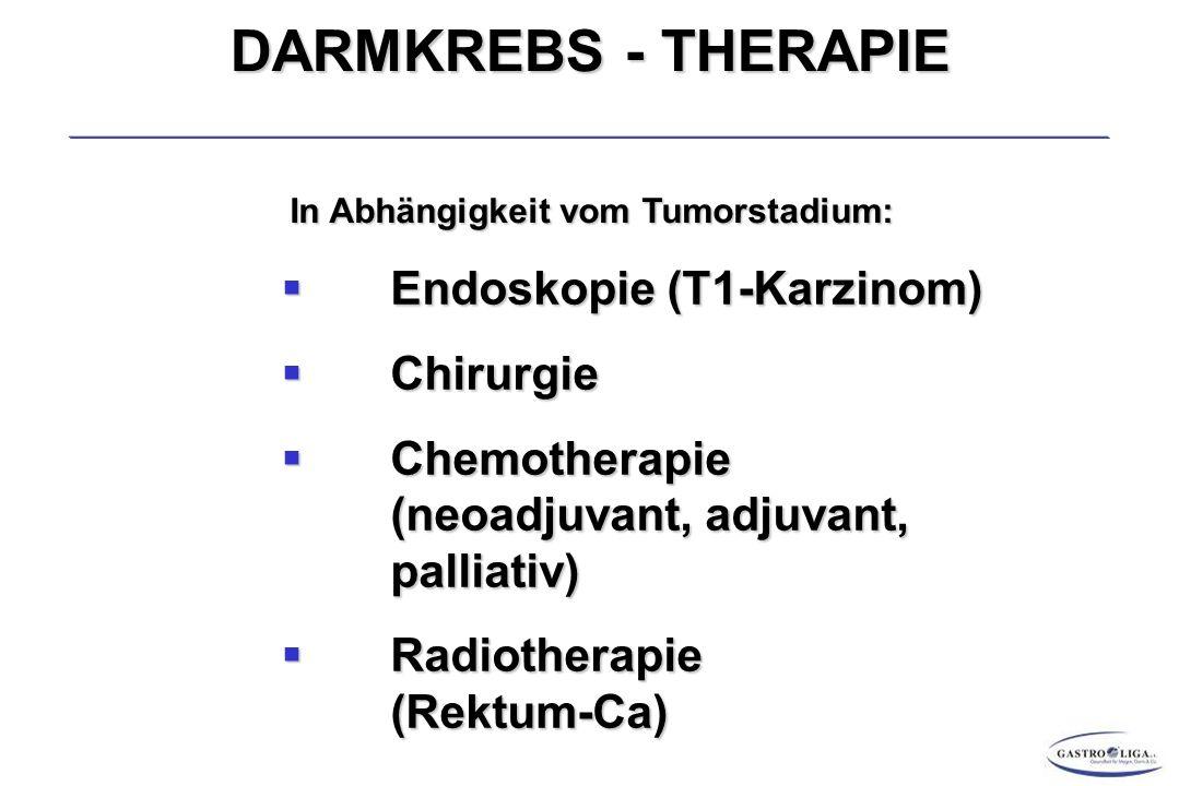DARMKREBS - THERAPIE  Endoskopie (T1-Karzinom)  Chirurgie  Chemotherapie (neoadjuvant, adjuvant, palliativ)  Radiotherapie (Rektum-Ca) In Abhängigkeit vom Tumorstadium: