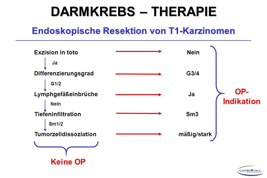 DARMKREBS – THERAPIE Endoskopische Resektion von T1-Karzinomen Exzision in toto Nein Ja Differenzierungsgrad G3/4 G1/2 Lymphgefäßeinbrüche Ja Nein Tiefeninfiltration Sm3 Sm1/2 Tumorzelldissoziation mäßig/stark OP- Indikation Keine OP