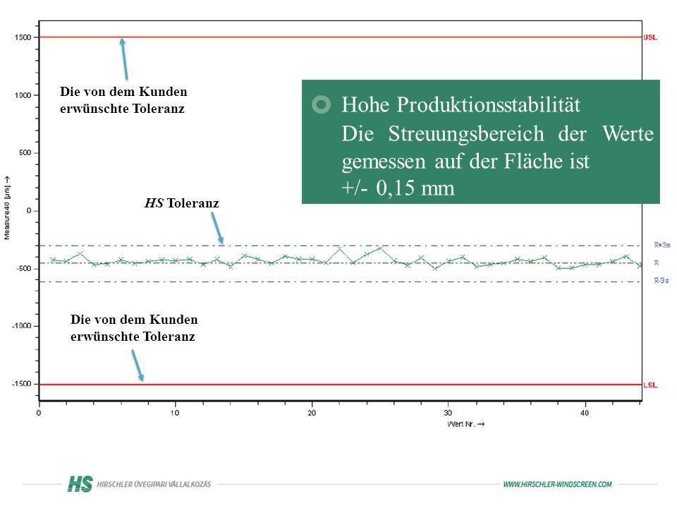 Hohe Produktionsstabilität Die Streuungsbereich der Werte gemessen auf der Fläche ist +/- 0,15 mm Die von dem Kunden erwünschte Toleranz HS Toleranz
