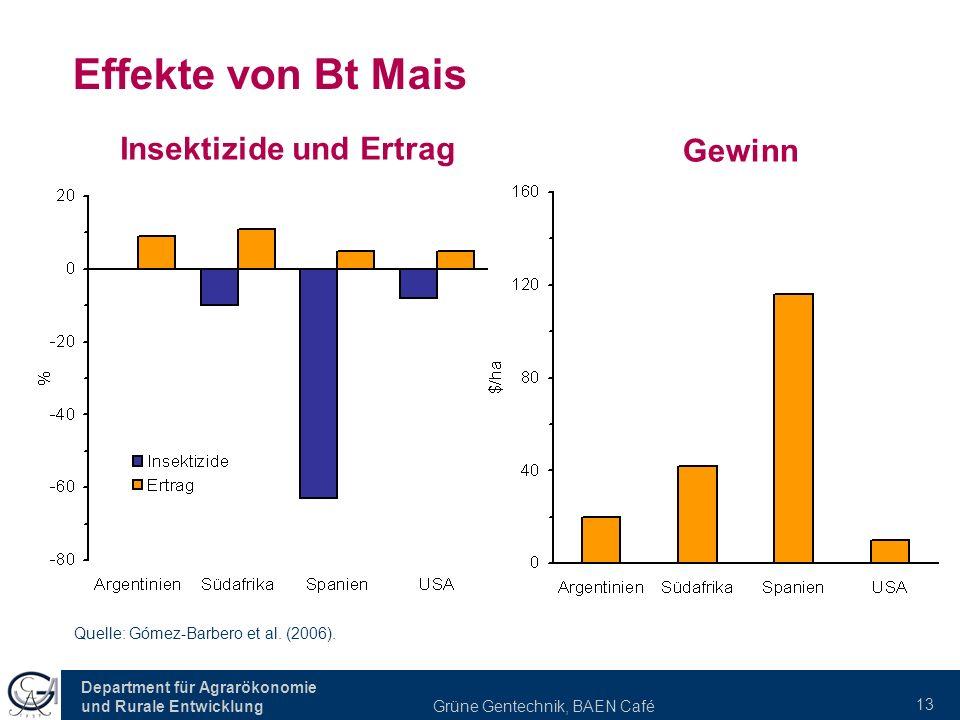 Department für Agrarökonomie und Rurale Entwicklung Grüne Gentechnik, BAEN Café 13 Effekte von Bt Mais Insektizide und Ertrag Gewinn Quelle: Gómez-Barbero et al.