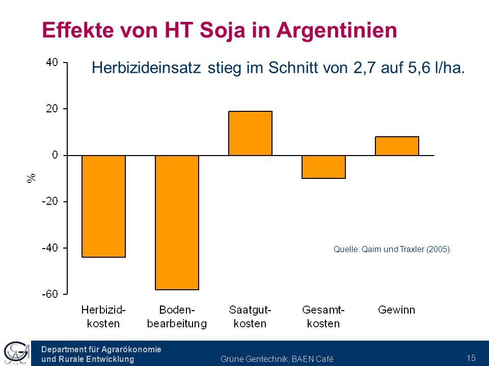 Department für Agrarökonomie und Rurale Entwicklung Grüne Gentechnik, BAEN Café 15 Effekte von HT Soja in Argentinien Herbizideinsatz stieg im Schnitt von 2,7 auf 5,6 l/ha.