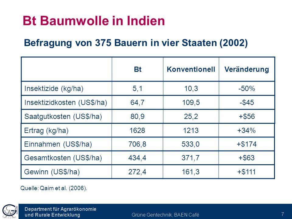 Department für Agrarökonomie und Rurale Entwicklung Grüne Gentechnik, BAEN Café 7 Bt Baumwolle in Indien BtKonventionellVeränderung Insektizide (kg/ha)5,110,3-50% Insektizidkosten (US$/ha)64,7109,5-$45 Saatgutkosten (US$/ha)80,925,2+$56 Befragung von 375 Bauern in vier Staaten (2002) Quelle: Qaim et al.