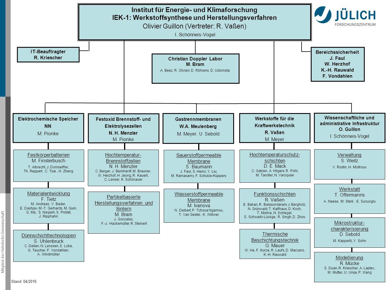 Mitglied der Helmholtz-Gemeinschaft Institut für Energie- und Klimaforschung IEK-1: Werkstoffsynthese und Herstellungsverfahren Olivier Guillon (Vertr