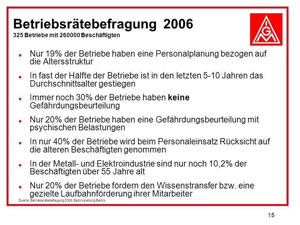 15 Betriebsrätebefragung 2006 325 Betriebe mit 260000 Beschäftigten Nur 19% der Betriebe haben eine Personalplanung bezogen auf die Altersstruktur In