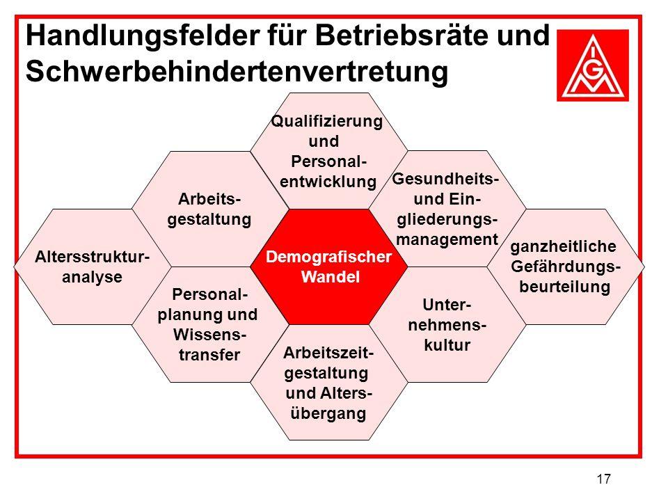17 Handlungsfelder für Betriebsräte und Schwerbehindertenvertretung Qualifizierung und Personal- entwicklung Arbeits- gestaltung Demografischer Wandel