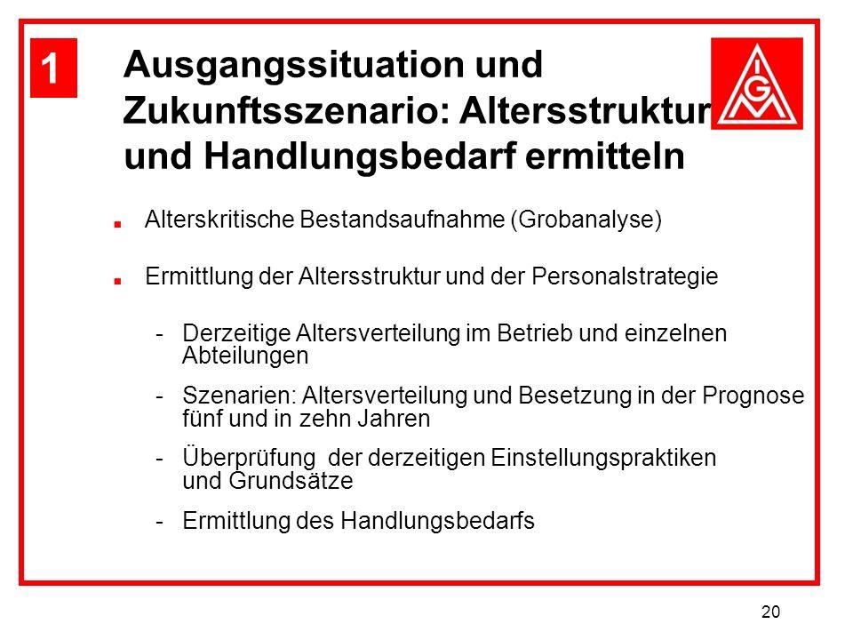 20 Ausgangssituation und Zukunftsszenario: Altersstruktur und Handlungsbedarf ermitteln Alterskritische Bestandsaufnahme (Grobanalyse) Ermittlung der