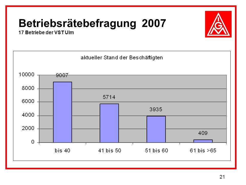 21 Betriebsrätebefragung 2007 17 Betriebe der VST Ulm