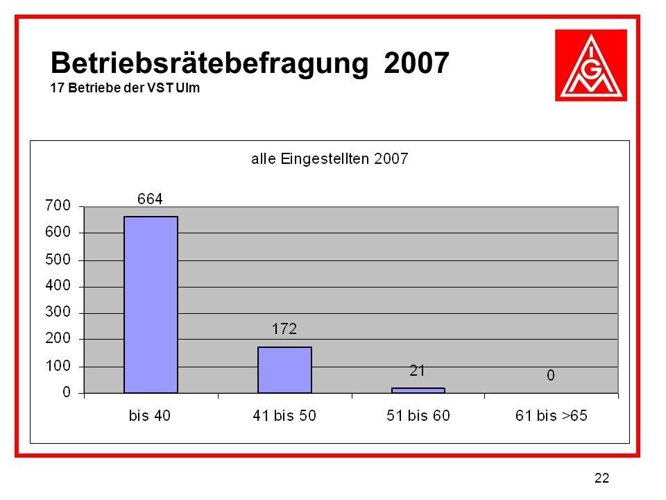 22 Betriebsrätebefragung 2007 17 Betriebe der VST Ulm