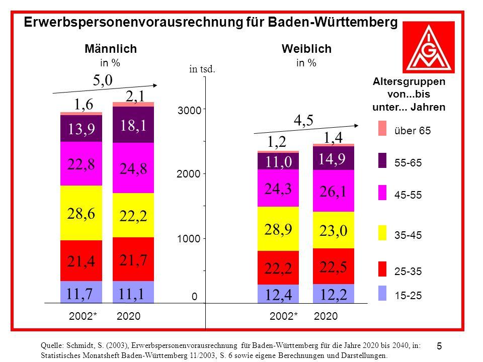 5 Erwerbspersonenvorausrechnung für Baden-Württemberg 11,7 21,4 28,6 22,8 13,9 11,1 21,7 22,2 24,8 18,1 0 1000 2000 3000 2002*20202002*2020 Männlich in % Weiblich in % über 65 55-65 45-55 35-45 25-35 15-25 1,6 2,1 5,0 Altersgruppen von...bis unter...