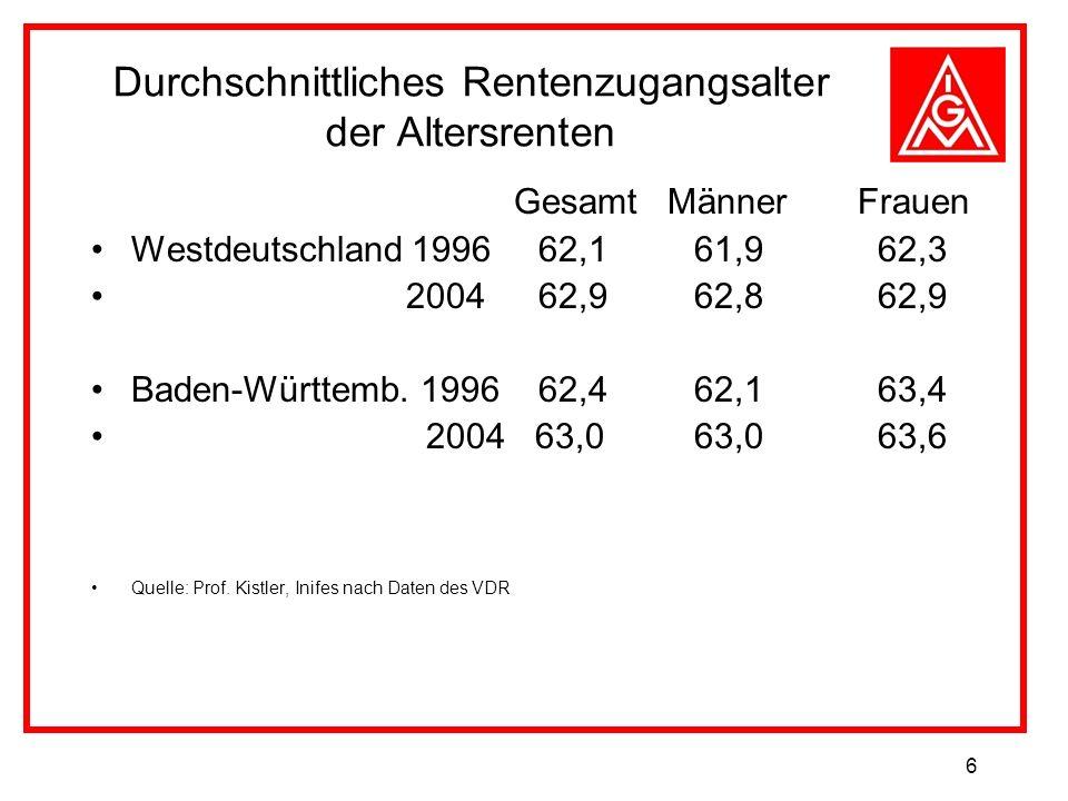 6 Durchschnittliches Rentenzugangsalter der Altersrenten Gesamt Männer Frauen Westdeutschland1996 62,1 61,9 62,3 2004 62,9 62,8 62,9 Baden-Württemb. 1