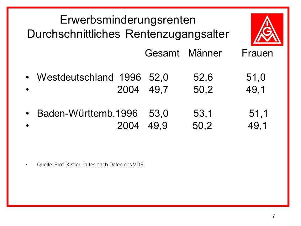 7 Erwerbsminderungsrenten Durchschnittliches Rentenzugangsalter Gesamt Männer Frauen Westdeutschland 1996 52,0 52,6 51,0 2004 49,7 50,2 49,1 Baden-Württemb.1996 53,0 53,1 51,1 2004 49,9 50,2 49,1 Quelle: Prof.