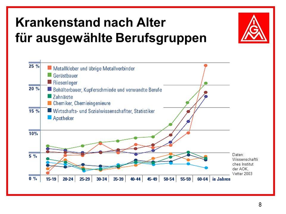 8 Krankenstand nach Alter für ausgewählte Berufsgruppen Daten: Wissenschaftli ches Institut der AOK, Vetter 2003