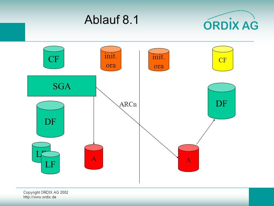 Copyright ORDIX AG 2002 http://www.ordix.de Ablauf 8.1 DF LF CF SGA init. ora DF init. ora CF A A ARCn