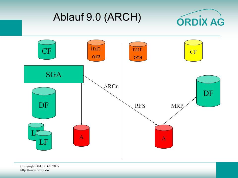 Copyright ORDIX AG 2002 http://www.ordix.de Ablauf 9.0 (ARCH) DF LF CF SGA init. ora DF init. ora CF A A ARCn RFSMRP