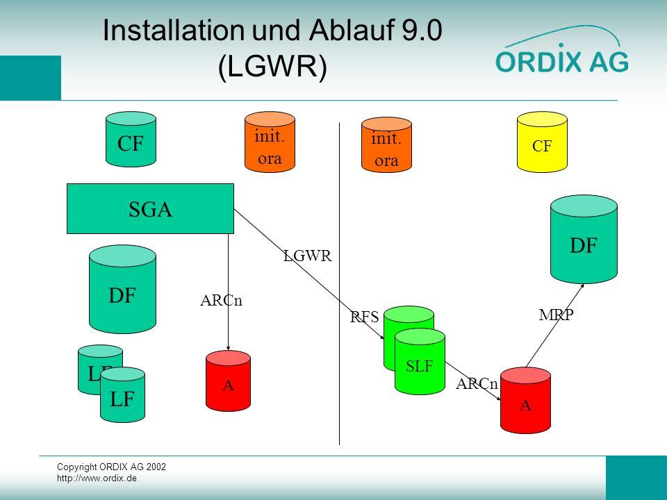 Copyright ORDIX AG 2002 http://www.ordix.de Installation und Ablauf 9.0 (LGWR) DF LF CF SGA init. ora DF init. ora CF A A SLF ARCn LGWR MRP ARCn RFS