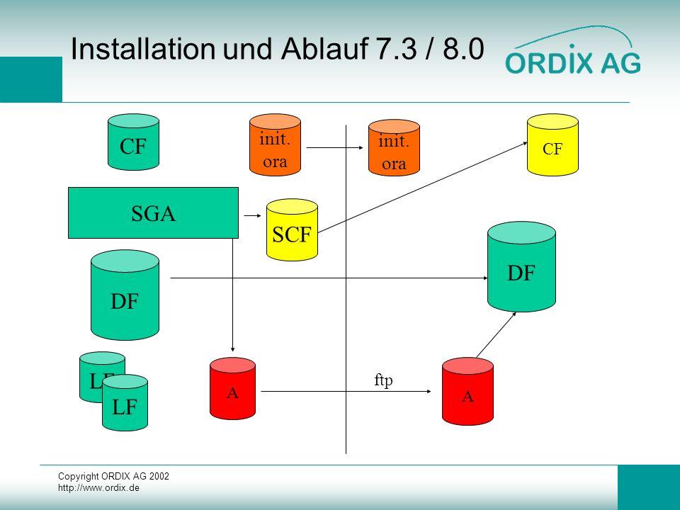 Copyright ORDIX AG 2002 http://www.ordix.de Installation und Ablauf 7.3 / 8.0 DF LF CF SGA SCF init. ora DF init. ora CF A A ftp