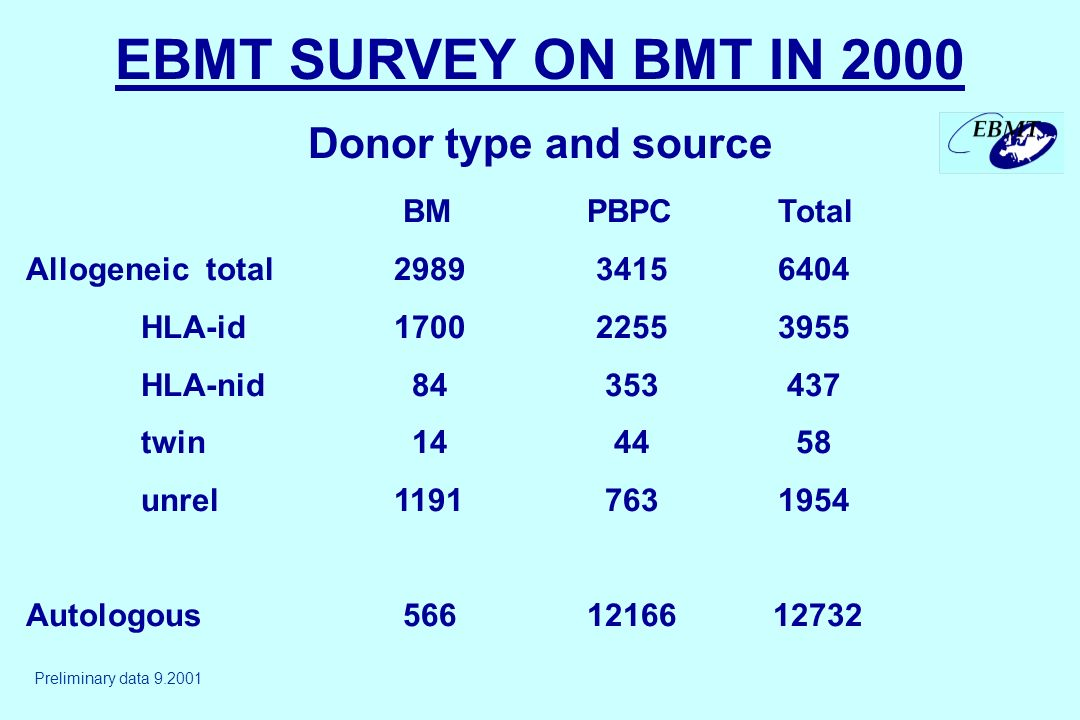 EBMT SURVEY ON BMT IN 2000 Donor type and source BM PBPC Total Allogeneic total2989 3415 6404 HLA-id1700 2255 3955 HLA-nid 84 353 437 twin 14 44 58 unrel1191 763 1954 Autologous 566 12166 12732 Preliminary data 9.2001